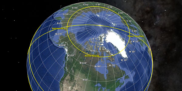 The latitude of the Arctic Circle shifts slightly depending on the tilt of the Earth's rotational axis.